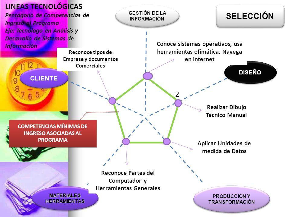 2 COMPETENCIAS MÍNIMAS DE INGRESO ASOCIADAS AL PROGRAMA DISEÑO PRODUCCIÓN Y TRANSFORMACIÓN MATERIALES HERRAMIENTAS GESTIÓN DE LA INFORMACIÓN LINEAS TE