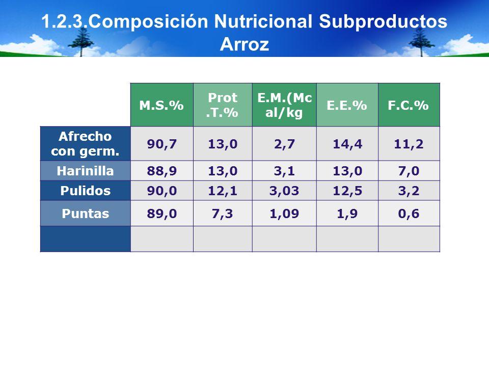 1.2.3.Composición Nutricional Subproductos Arroz M.S.% Prot.T.% E.M.(Mc al/kg E.E.%F.C.% Afrecho con germ. 90,713,02,714,411,2 Harinilla88,913,03,113,