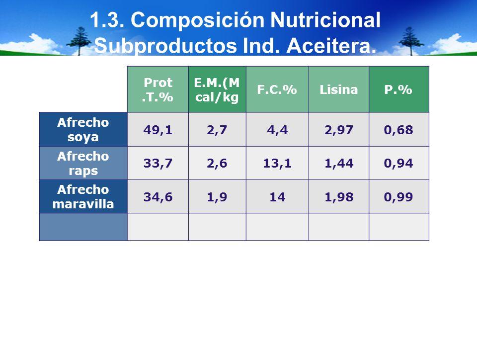 1.3. Composición Nutricional Subproductos Ind. Aceitera. Prot.T.% E.M.(M cal/kg F.C.%LisinaP.% Afrecho soya 49,12,74,42,970,68 Afrecho raps 33,72,613,