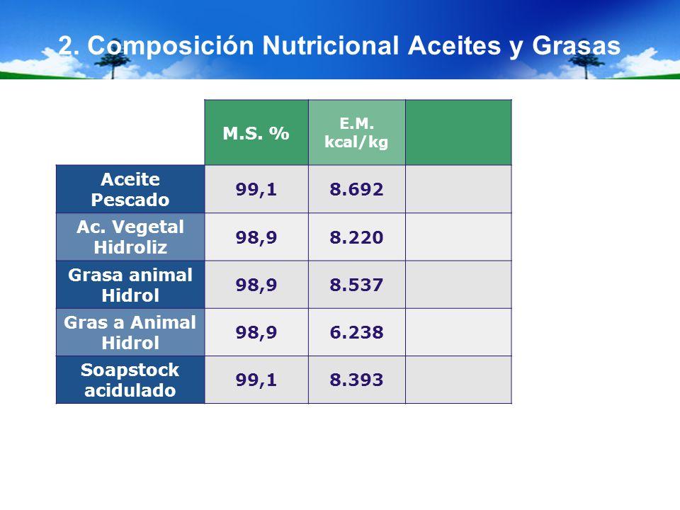 2. Composición Nutricional Aceites y Grasas M.S. % E.M. kcal/kg Aceite Pescado 99,18.692 Ac. Vegetal Hidroliz 98,98.220 Grasa animal Hidrol 98,98.537