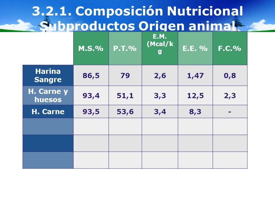 3.2.1. Composición Nutricional Subproductos Origen animal M.S.%P.T.% E.M. (Mcal/k g E.E. %F.C.% Harina Sangre 86,5792,61,470,8 H. Carne y huesos 93,45