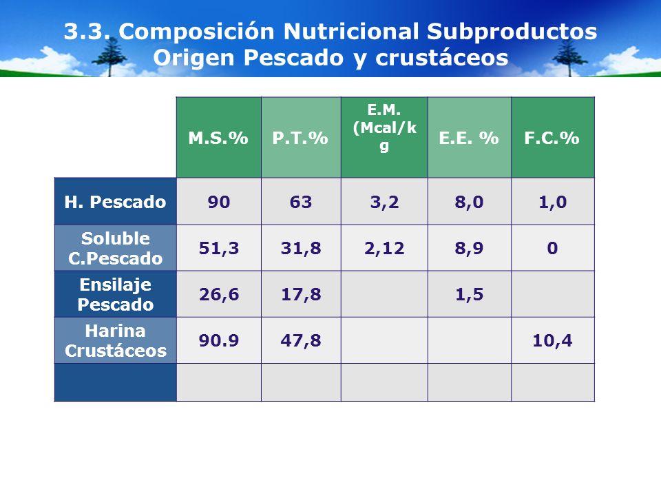 3.3. Composición Nutricional Subproductos Origen Pescado y crustáceos M.S.%P.T.% E.M. (Mcal/k g E.E. %F.C.% H. Pescado90633,28,01,0 Soluble C.Pescado