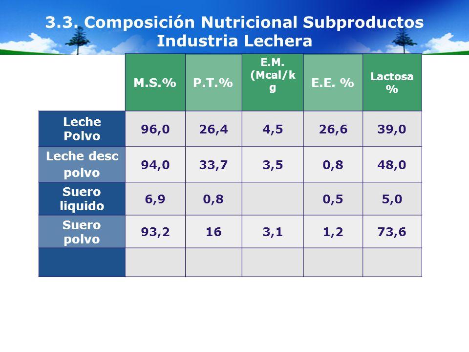 3.3. Composición Nutricional Subproductos Industria Lechera M.S.%P.T.% E.M. (Mcal/k g E.E. % Lactosa % Leche Polvo 96,026,44,526,639,0 Leche desc polv
