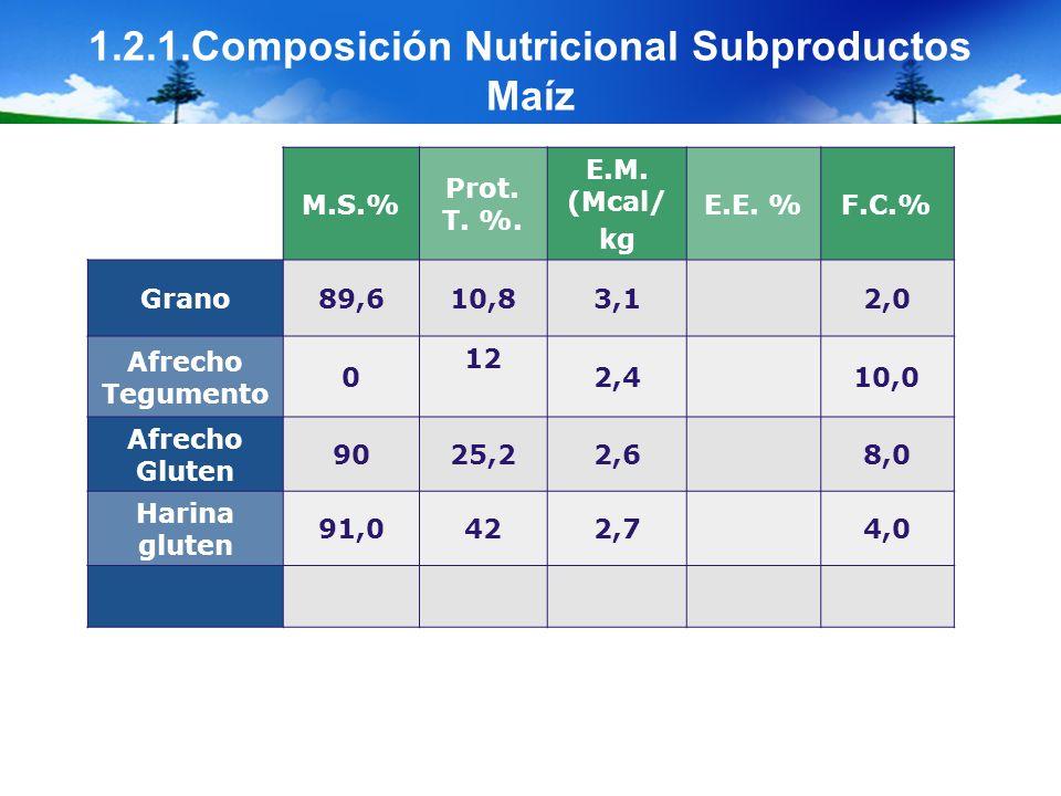 1.2.1.Composición Nutricional Subproductos Maíz M.S.% Prot. T. %. E.M. (Mcal/ kg E.E. %F.C.% Grano89,610,83,12,0 Afrecho Tegumento 0 12 2,410,0 Afrech