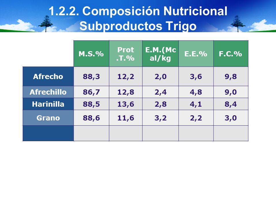 1.2.2. Composición Nutricional Subproductos Trigo M.S.% Prot.T.% E.M.(Mc al/kg E.E.%F.C.% Afrecho88,312,22,03,69,8 Afrechillo86,712,82,44,89,0 Harinil