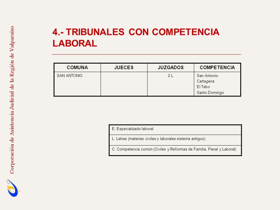 4.- TRIBUNALES CON COMPETENCIA LABORAL Corporación de Asistencia Judicial de la Región de Valparaíso COMUNAJUECESJUZGADOSCOMPETENCIA SAN ANTONIO2 LSan