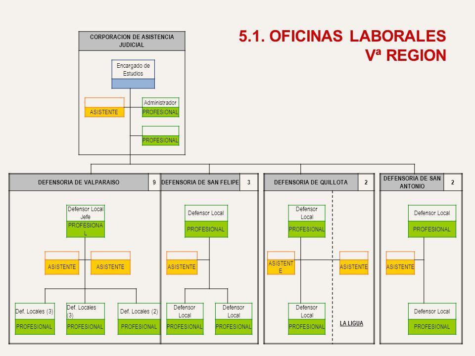 CORPORACION DE ASISTENCIA JUDICIAL Encargado de Estudios Administrador ASISTENTE PROFESIONAL DEFENSORIA DE VALPARAISO9DEFENSORIA DE SAN FELIPE3DEFENSO