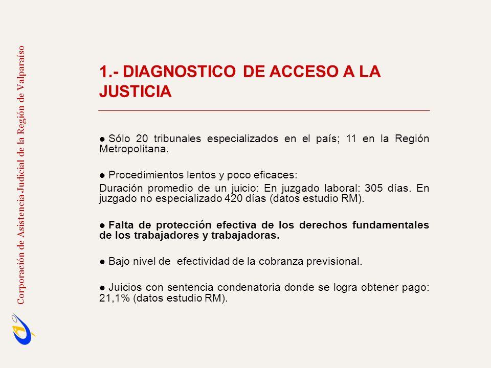 1.- DIAGNOSTICO DE ACCESO A LA JUSTICIA Sólo 20 tribunales especializados en el país; 11 en la Región Metropolitana. Procedimientos lentos y poco efic