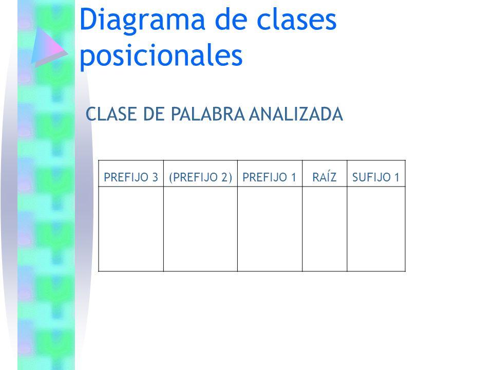 Diagrama de clases posicionales PREFIJO 3(PREFIJO 2)PREFIJO 1RAÍZSUFIJO 1 CLASE DE PALABRA ANALIZADA