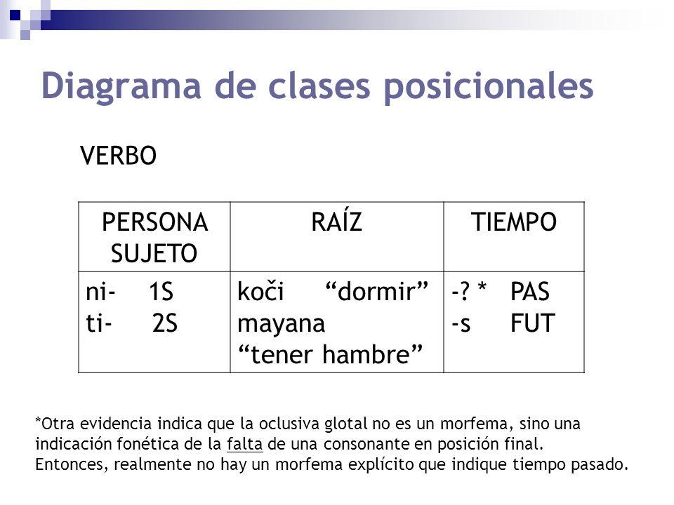 Diagrama de clases posicionales PERSONA SUJETO RAÍZTIEMPO ni- 1S ti- 2S koči dormir mayana tener hambre -.
