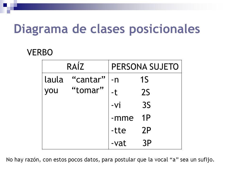 Diagrama de clases posicionales RAÍZPERSONA SUJETO laula cantar you tomar -n 1S -t 2S -vi 3S -mme 1P -tte 2P -vat 3P VERBO No hay razón, con estos poc