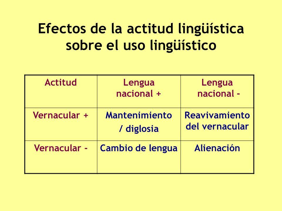 Efectos de la actitud lingüística sobre el uso lingüístico ActitudLengua nacional + Lengua nacional - Vernacular +Mantenimiento / diglosia Reavivamien