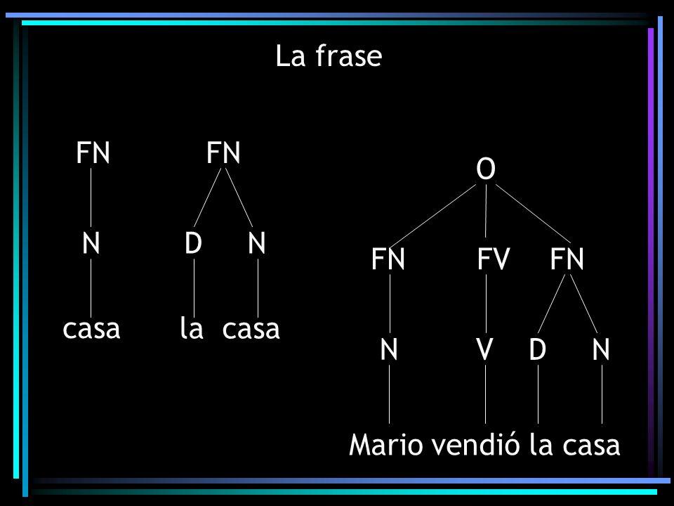 La frase FN casa N FN la casa D N Mario vendió la casa O FVFN D N VN