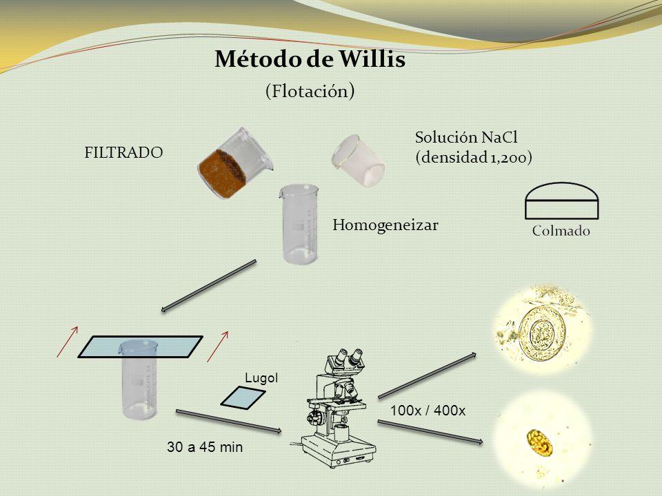 Método de Carles Barthelemy (Centrifugación) Líq.A Sol.