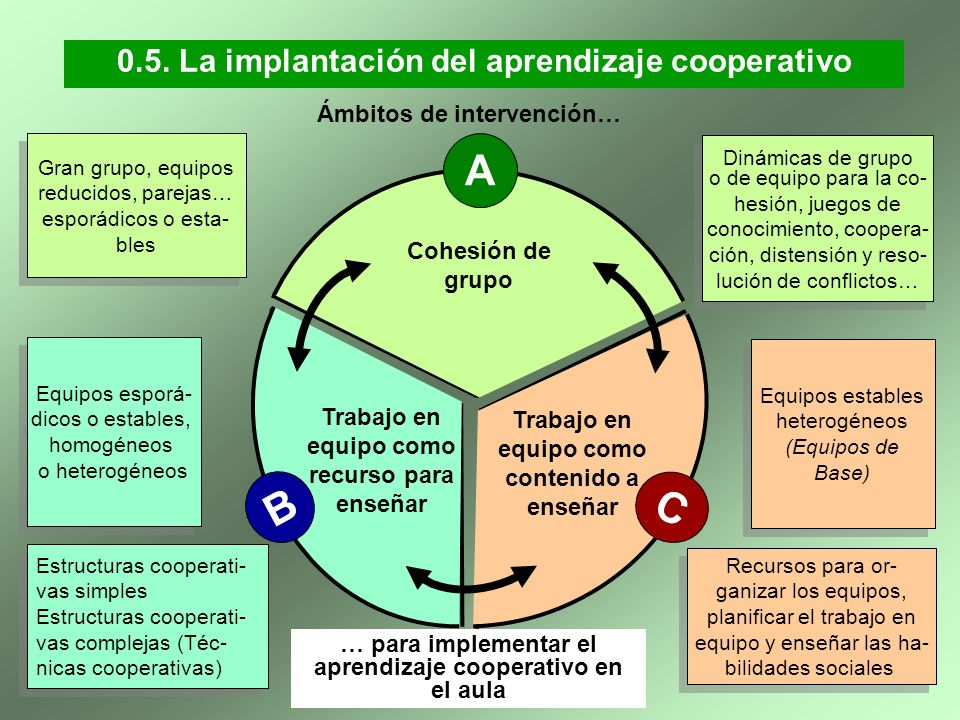 Universidad de Vic. Laboratorio de Psicopedagogía (2008) 0.5. La implantación del aprendizaje cooperativo C Trabajo en equipo como contenido a enseñar
