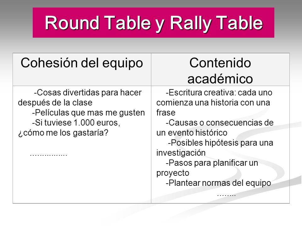 Round Table y Rally Table Cohesión del equipoContenido académico -Cosas divertidas para hacer después de la clase -Películas que mas me gusten -Si tuv