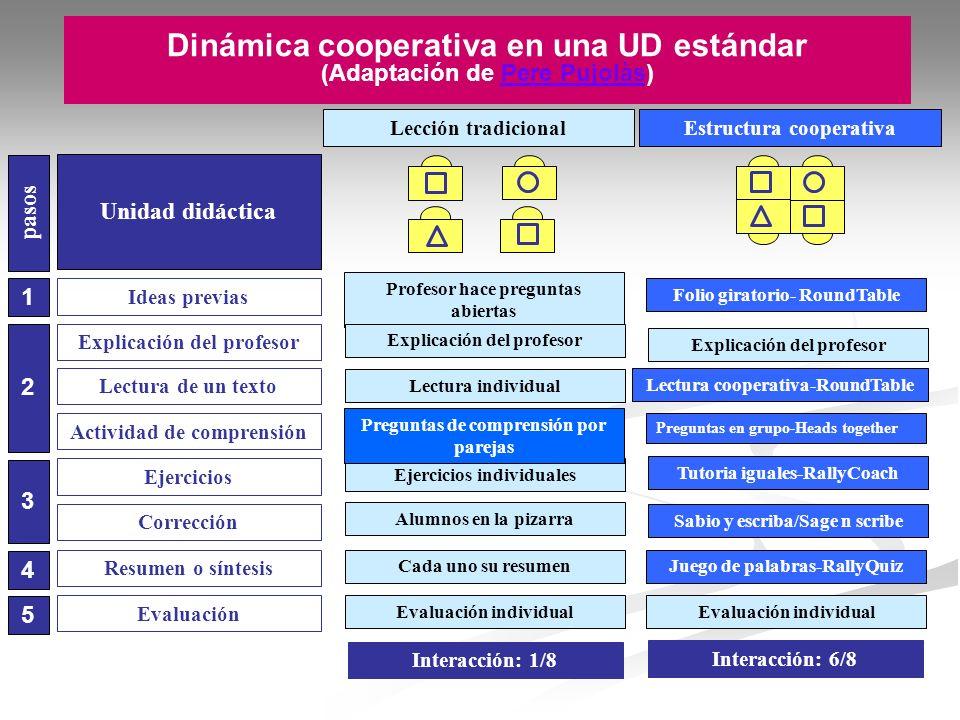Estructura cooperativaLección tradicional Ideas previas Explicación del profesor Lectura de un texto Ejercicios Corrección Resumen o síntesis Activida