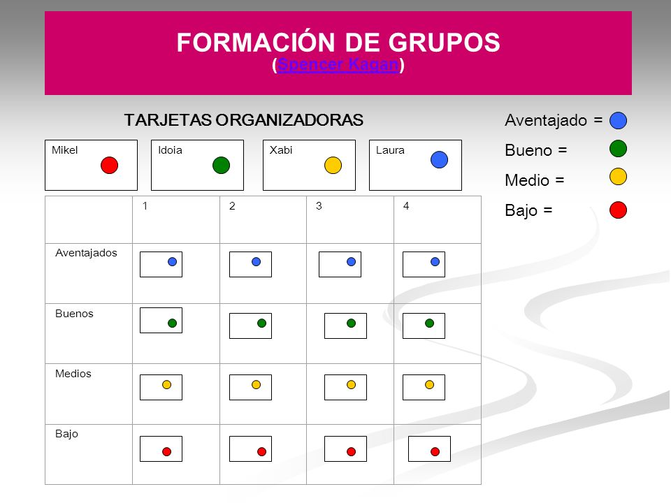Round Table y Rally Table Se comparten respuestas escritas.