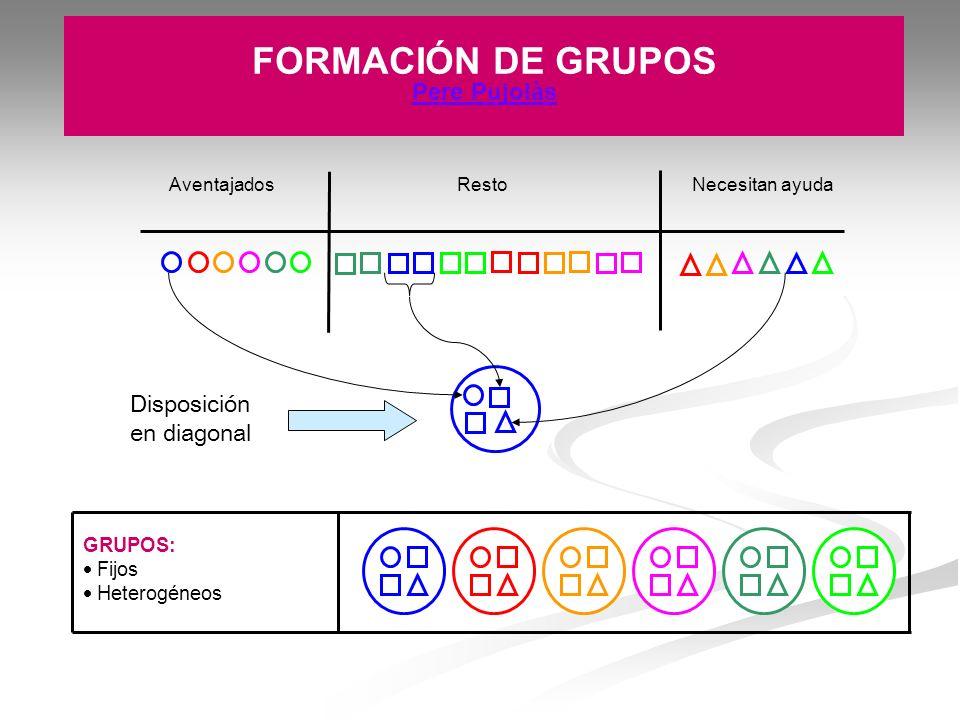 RestoNecesitan ayudaAventajados GRUPOS: Fijos Heterogéneos FORMACIÓN DE GRUPOS Pere Pujolàs Disposición en diagonal