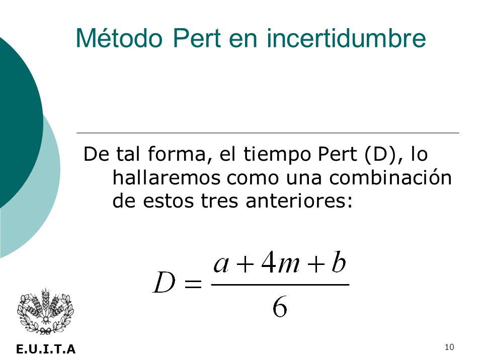 10 De tal forma, el tiempo Pert (D), lo hallaremos como una combinación de estos tres anteriores: E.U.I.T.A Método Pert en incertidumbre