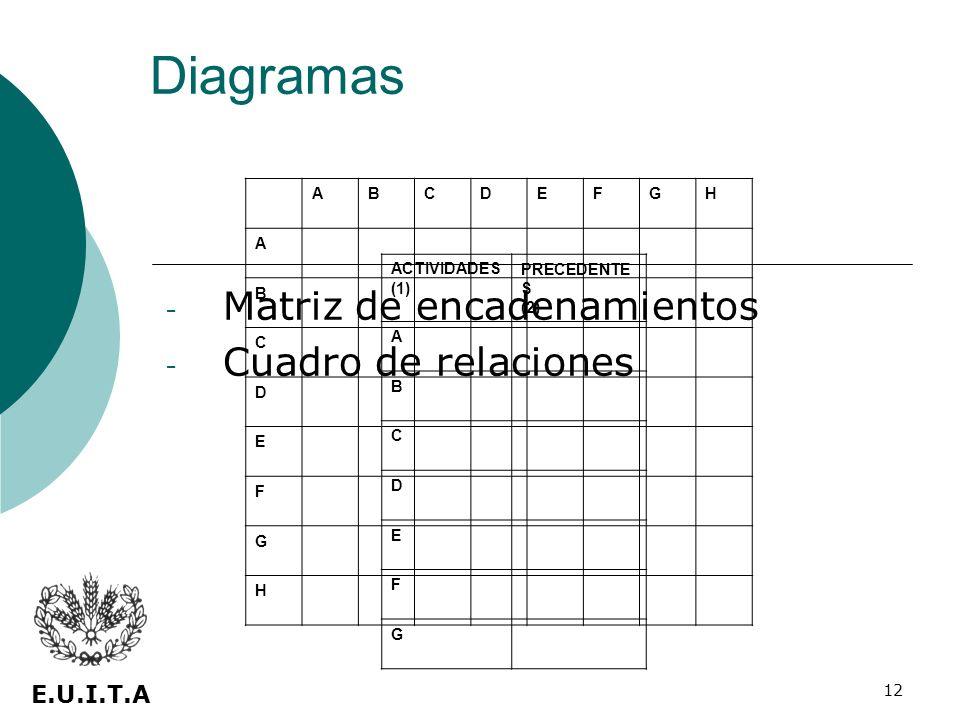 12 - Matriz de encadenamientos - Cuadro de relaciones E.U.I.T.A Diagramas ABCDEFGH A B C D E F G H ACTIVIDADES (1) PRECEDENTE S (2) A B C D E F G