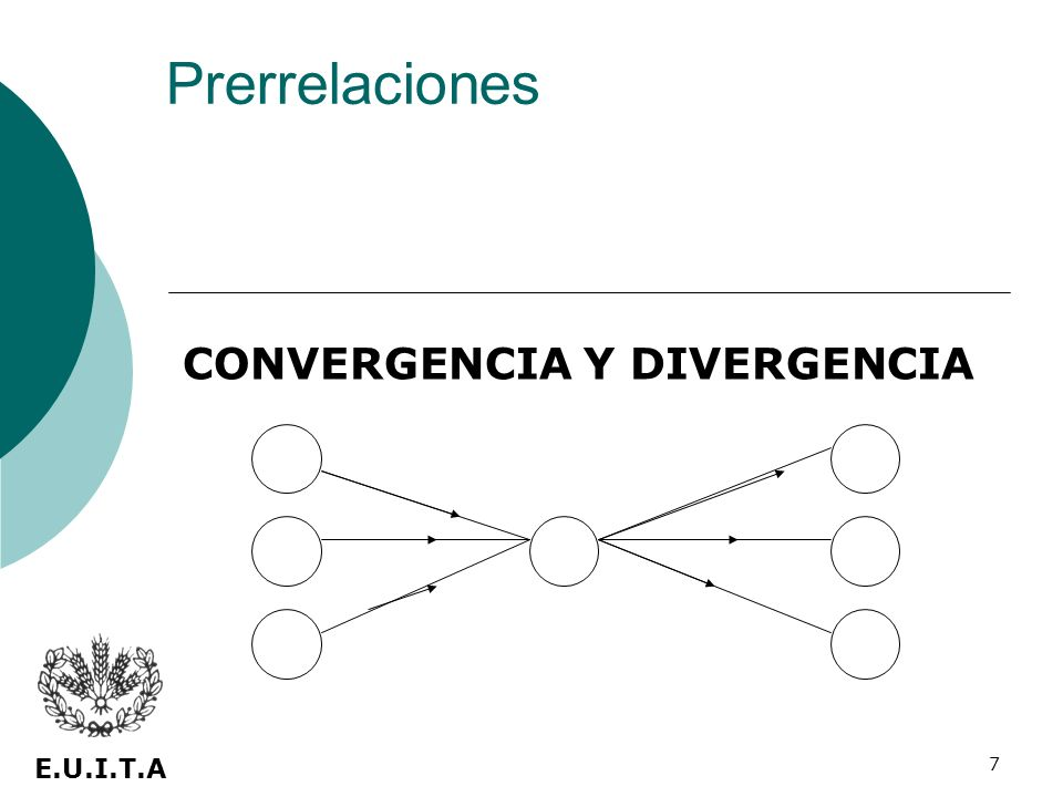 7 CONVERGENCIA Y DIVERGENCIA E.U.I.T.A Prerrelaciones