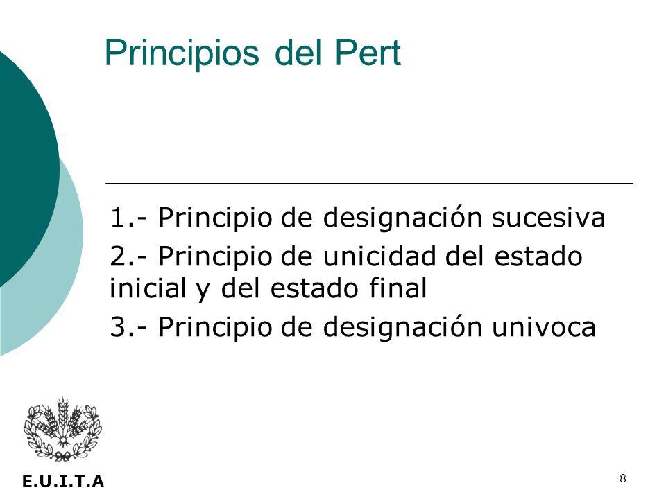 8 1.- Principio de designación sucesiva 2.- Principio de unicidad del estado inicial y del estado final 3.- Principio de designación univoca Principio