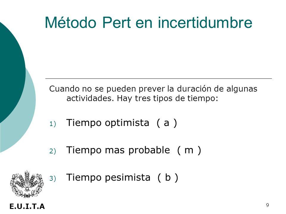 9 Cuando no se pueden prever la duración de algunas actividades. Hay tres tipos de tiempo: 1) Tiempo optimista ( a ) 2) Tiempo mas probable ( m ) 3) T