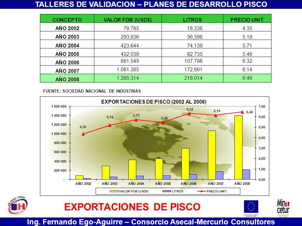 TALLERES DE VALIDACION – PLANES DE DESARROLLO PISCO Ing. Fernando Ego-Aguirre – Consorcio Asecal-Mercurio Consultores EXPORTACIONES DE PISCO FUENTE: S