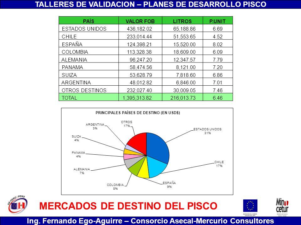 TALLERES DE VALIDACION – PLANES DE DESARROLLO PISCO Ing. Fernando Ego-Aguirre – Consorcio Asecal-Mercurio Consultores MERCADOS DE DESTINO DEL PISCO PA