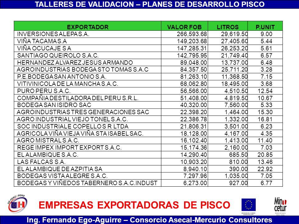 TALLERES DE VALIDACION – PLANES DE DESARROLLO PISCO Ing. Fernando Ego-Aguirre – Consorcio Asecal-Mercurio Consultores EMPRESAS EXPORTADORAS DE PISCO E