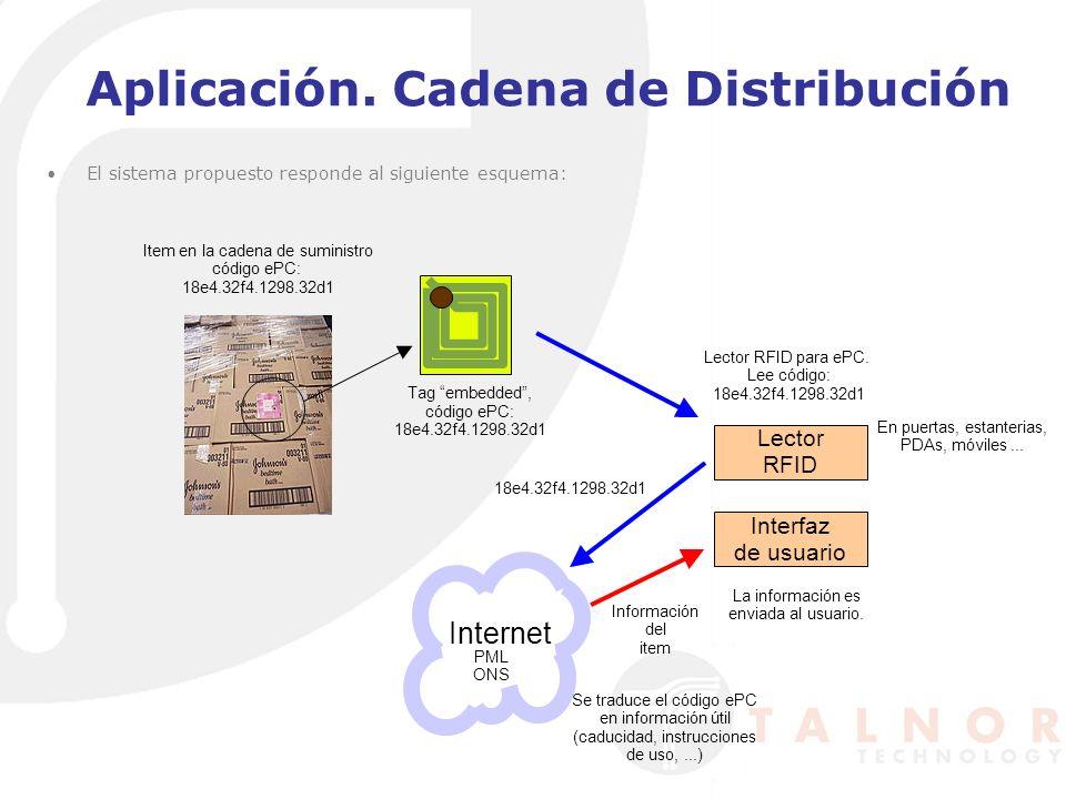 Aplicación. Cadena de Distribución El sistema propuesto responde al siguiente esquema: Item en la cadena de suministro código ePC: 18e4.32f4.1298.32d1