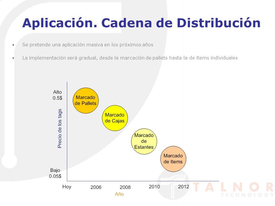 Aplicación. Cadena de Distribución Se pretende una aplicación masiva en los próximos años La implementación será gradual, desde la marcación de pallet