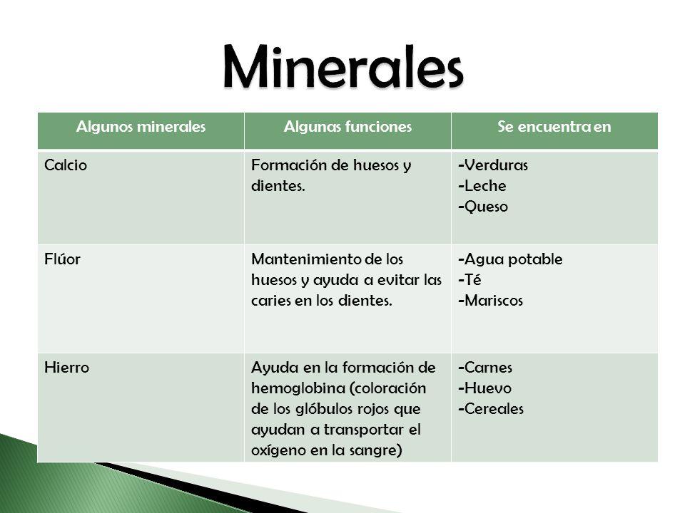 Algunos mineralesAlgunas funcionesSe encuentra en CalcioFormación de huesos y dientes. -Verduras -Leche -Queso FlúorMantenimiento de los huesos y ayud