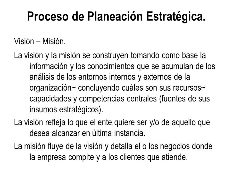 Proceso de Planeación Estratégica. Visión – Misión. La visión y la misión se construyen tomando como base la información y los conocimientos que se ac