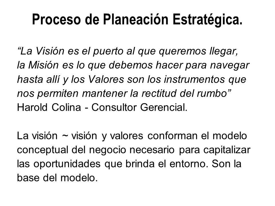 Proceso de Planeación Estratégica. La Visión es el puerto al que queremos llegar, la Misión es lo que debemos hacer para navegar hasta allí y los Valo