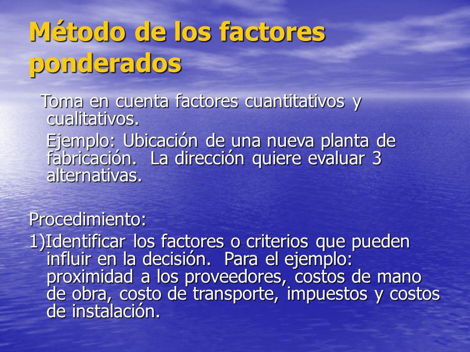 Método de los factores ponderados Toma en cuenta factores cuantitativos y cualitativos. Toma en cuenta factores cuantitativos y cualitativos. Ejemplo: