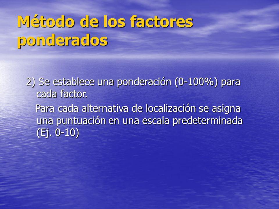 2) Se establece una ponderación (0-100%) para cada factor. Para cada alternativa de localización se asigna una puntuación en una escala predeterminada