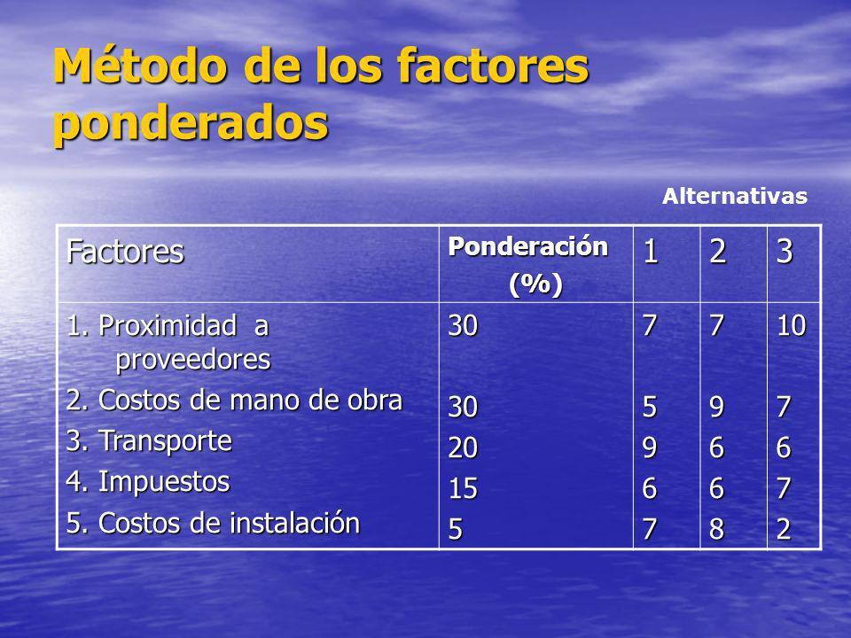 FactoresPonderación(%)123 1. Proximidad a proveedores 2. Costos de mano de obra 3. Transporte 4. Impuestos 5. Costos de instalación 303020155759677966