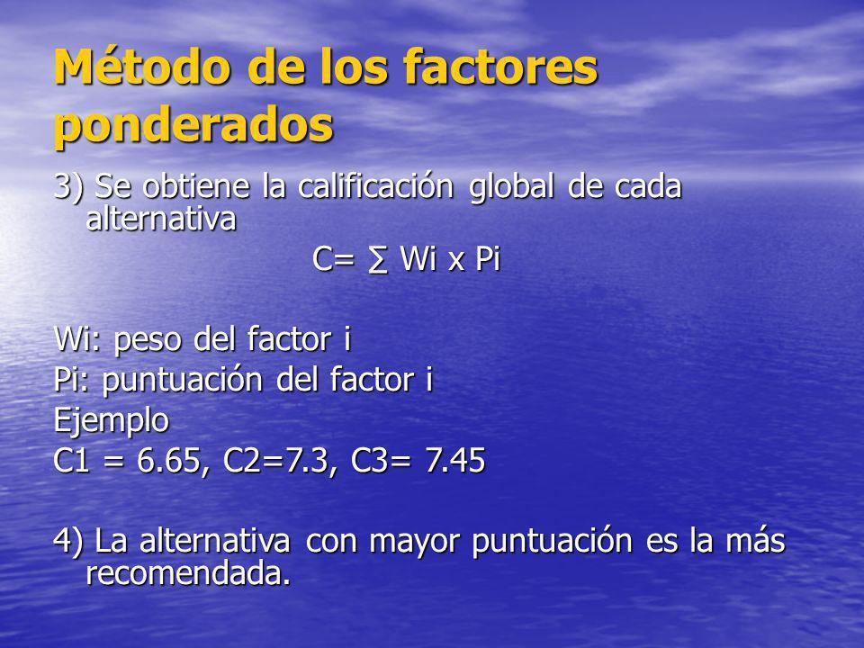 Método de los factores ponderados 3) Se obtiene la calificación global de cada alternativa C= Wi x Pi Wi: peso del factor i Pi: puntuación del factor