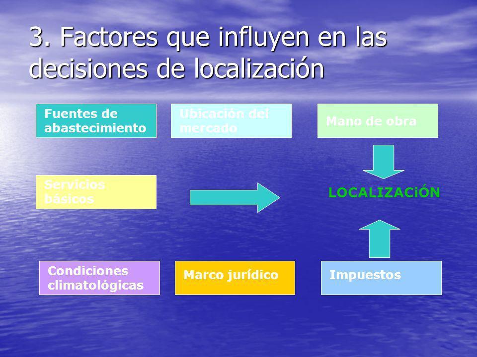 3. Factores que influyen en las decisiones de localización Fuentes de abastecimiento Ubicación del mercado Mano de obra Servicios básicos Condiciones