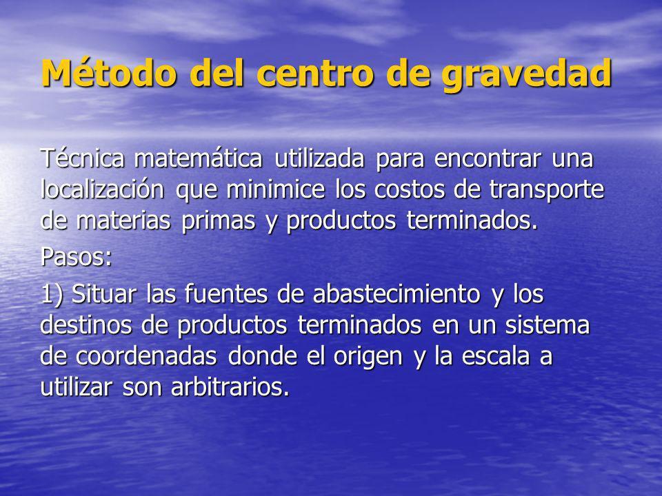 Método del centro de gravedad 2.