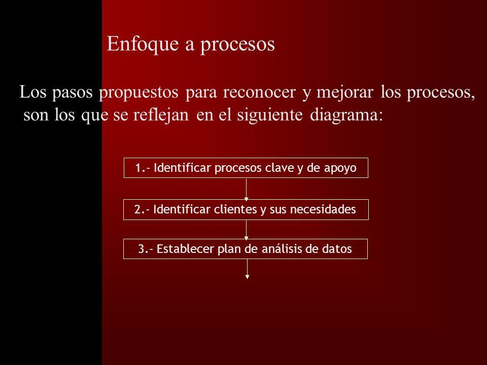 Diagnosticando su conocimiento del proceso t ¿qué hace Ud.? t ¿tiene descrito su trabajo? t ¿cuáles son los inputs que requiere? t ¿quiénes son sus cl