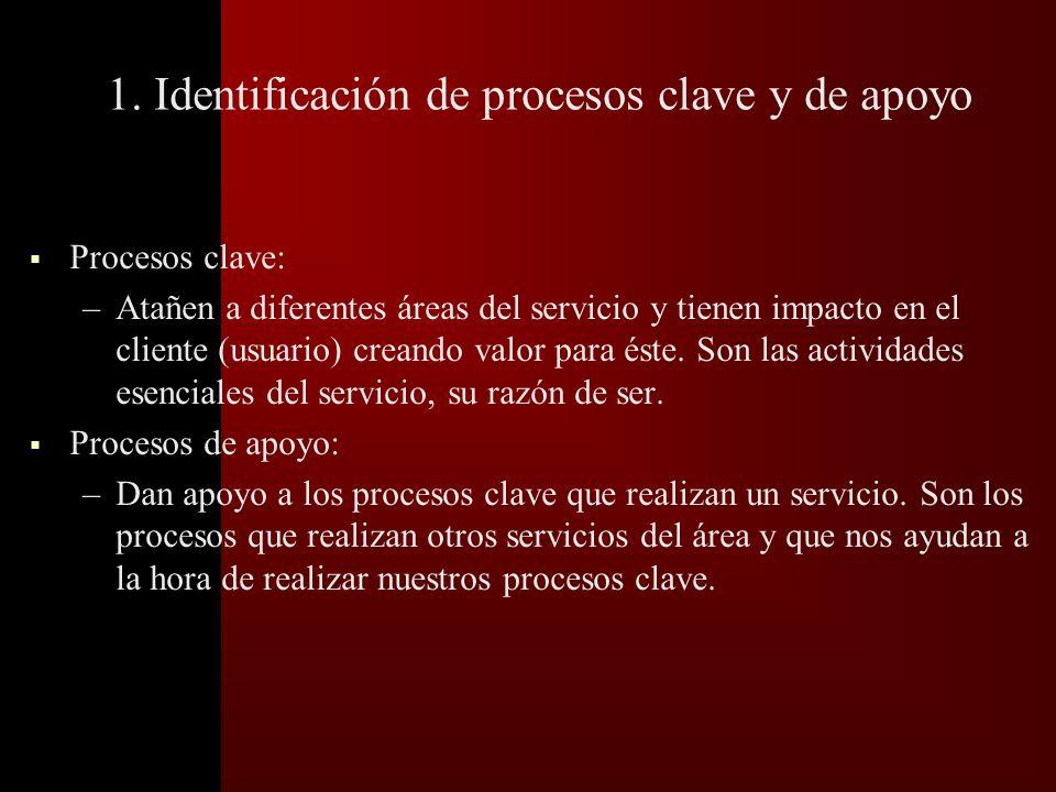Enfoque a procesos Los pasos propuestos para reconocer y mejorar los procesos, son los que se reflejan en el siguiente diagrama: 1.- Identificar proce