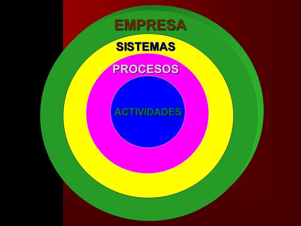 EMPRESA SISTEMAS PROCESOS ACTIVIDADES