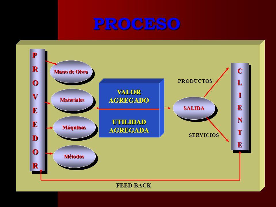 PROVEEDORPROVEEDOR VALOR AGREGADO UTILIDAD AGREGADA CLIENTECLIENTE SALIDASALIDA Mano de Obra FEED BACK PRODUCTOS SERVICIOS PROCESO MaterialesMateriales MáquinasMáquinas MétodosMétodos