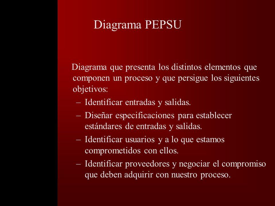 Diagrama PEPSU Diagrama que presenta los distintos elementos que componen un proceso y que persigue los siguientes objetivos: –Identificar entradas y salidas.