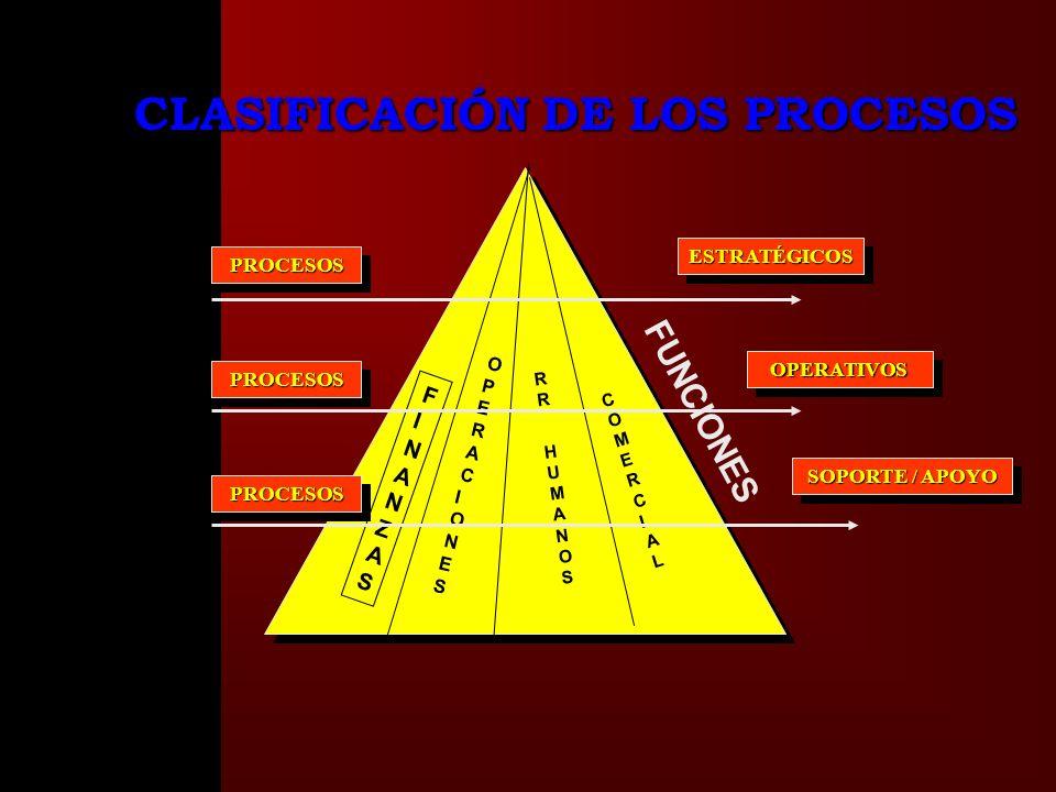 FINANZASFINANZAS OPERACIONESOPERACIONES R RR HUMANOSRR HUMANOS FUNCIONES PROCESOSPROCESOSESTRATÉGICOSESTRATÉGICOS CLASIFICACIÓN DE LOS PROCESOS COMERCIALCOMERCIAL OPERATIVOSOPERATIVOS PROCESOSPROCESOS SOPORTE / APOYO PROCESOSPROCESOS