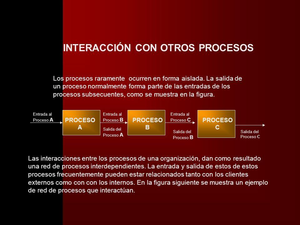 FINANZASFINANZAS OPERACIONESOPERACIONES R RR HUMANOSRR HUMANOS FUNCIONES PROCESOSPROCESOSESTRATÉGICOSESTRATÉGICOS CLASIFICACIÓN DE LOS PROCESOS COMERC