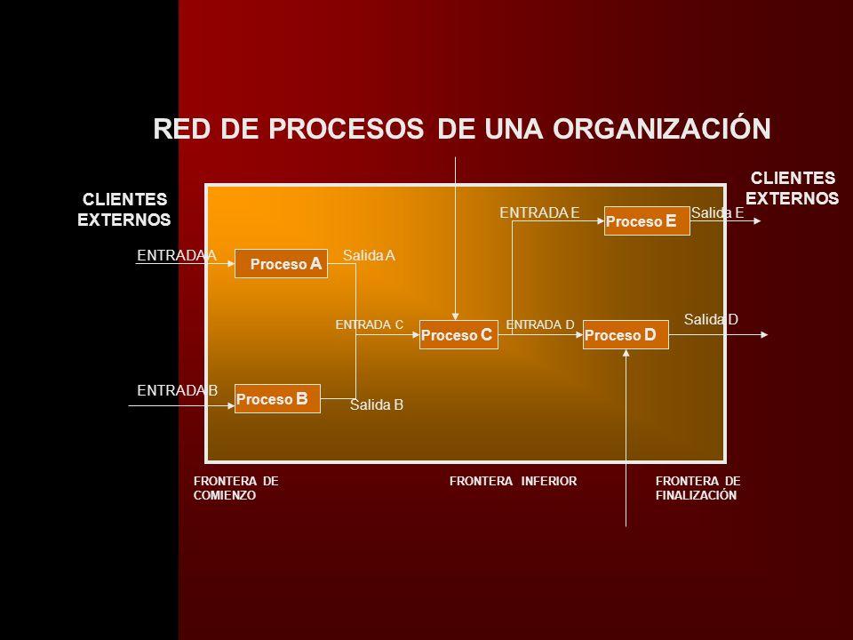 INTERACCIÓN CON OTROS PROCESOS PROCESO A PROCESO B PROCESO C Los procesos raramente ocurren en forma aislada. La salida de un proceso normalmente form